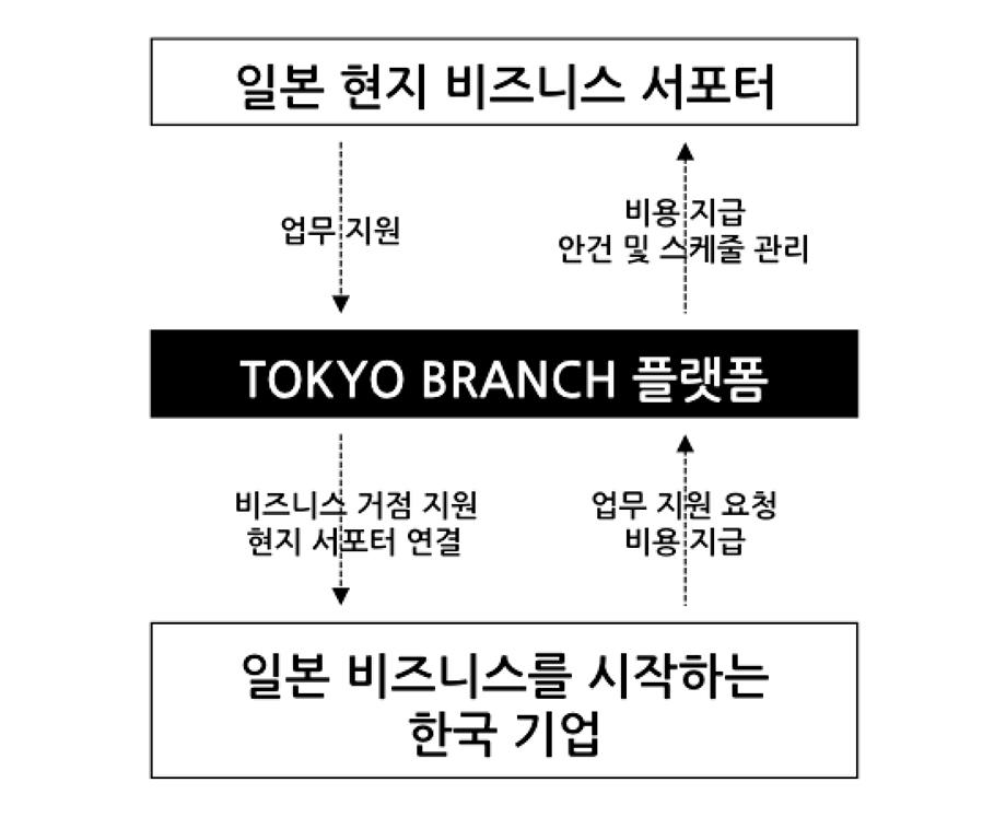 service_model_a