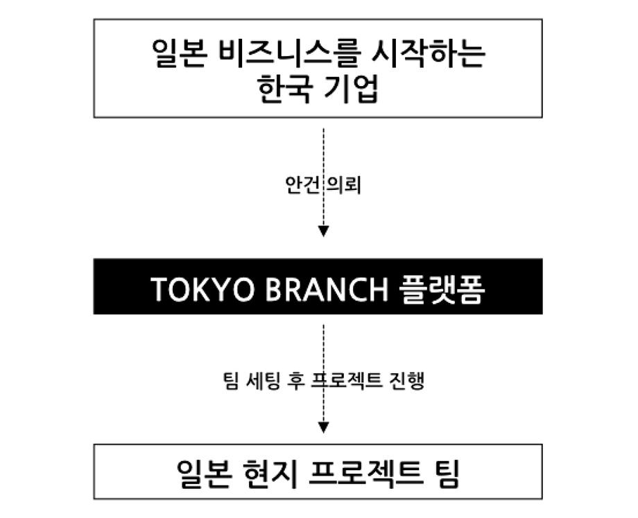 service_model_b