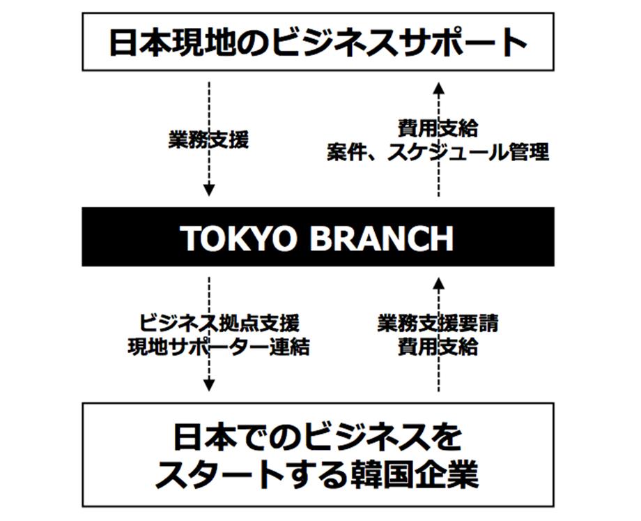 service_model_jp_a