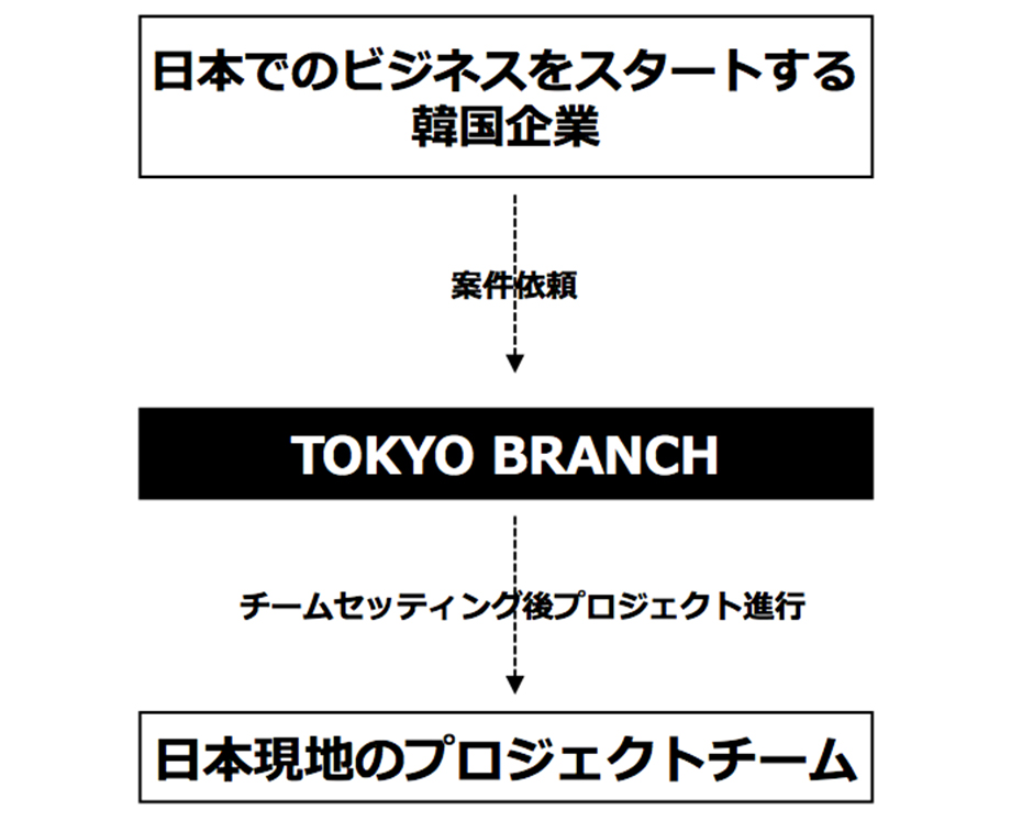 service_model_jp_b