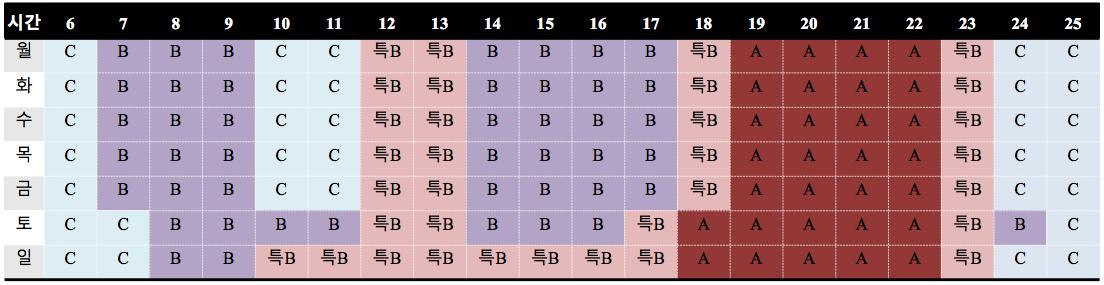 민방협회의 타임 랭크표